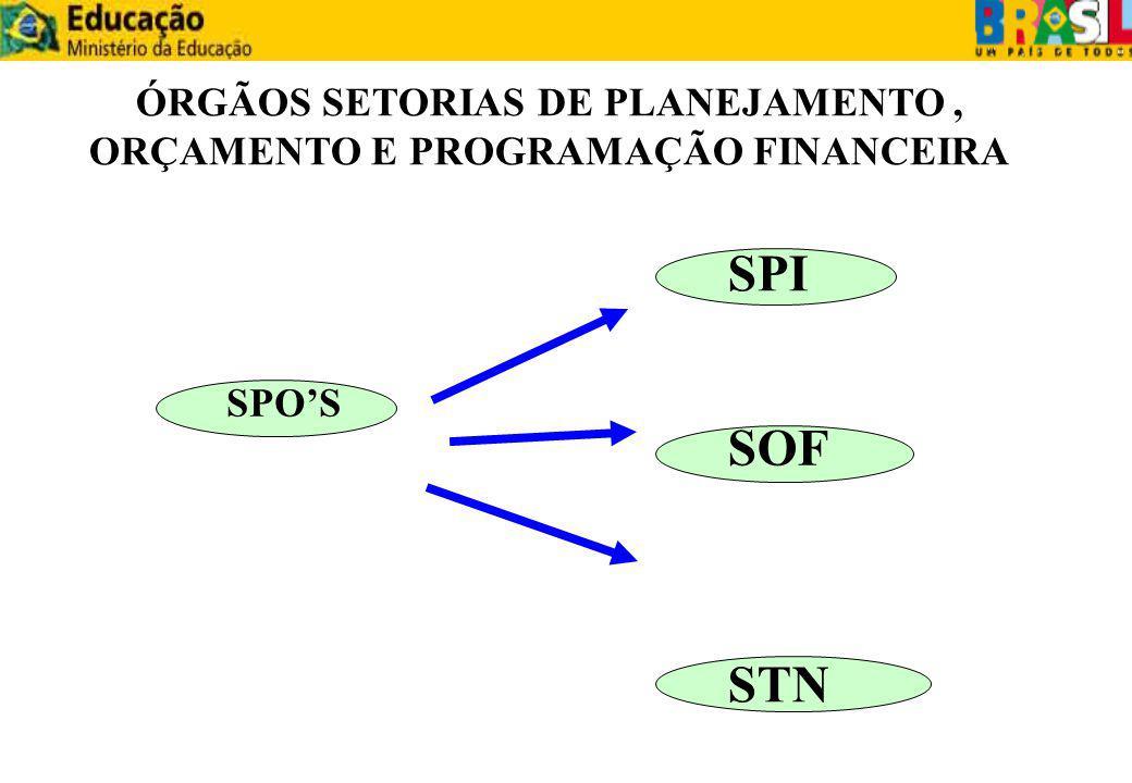 SUBSECRETARIA DE PLANEJAMENTO, ORÇAMENTO E FINANÇAS ORGÃO SETORIAL DE PLANEJAMENTO, ORÇAMENTO E ADMINISTRAÇÃO FINANCEIRA, SUJEITOS À ORIENTAÇÃO NORMATIVA E SUPERVISÃO TÉCNICA DO ÓRGÃO CENTRAL DO SISTEMA, SEM PREJUÍZO DA SUBORDINAÇÃO AO ÓRGÃO EM CUJA ESTRUTURA ADMINISTRATIVA ESTIVEREM INTEGRADOS.