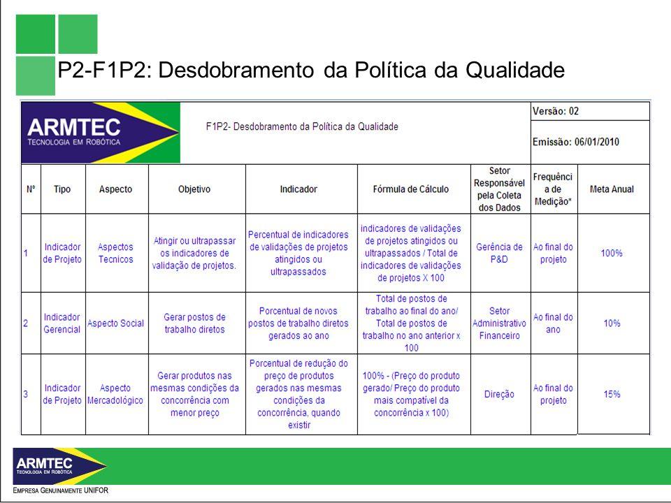 P2-F1P2: Desdobramento da Política da Qualidade