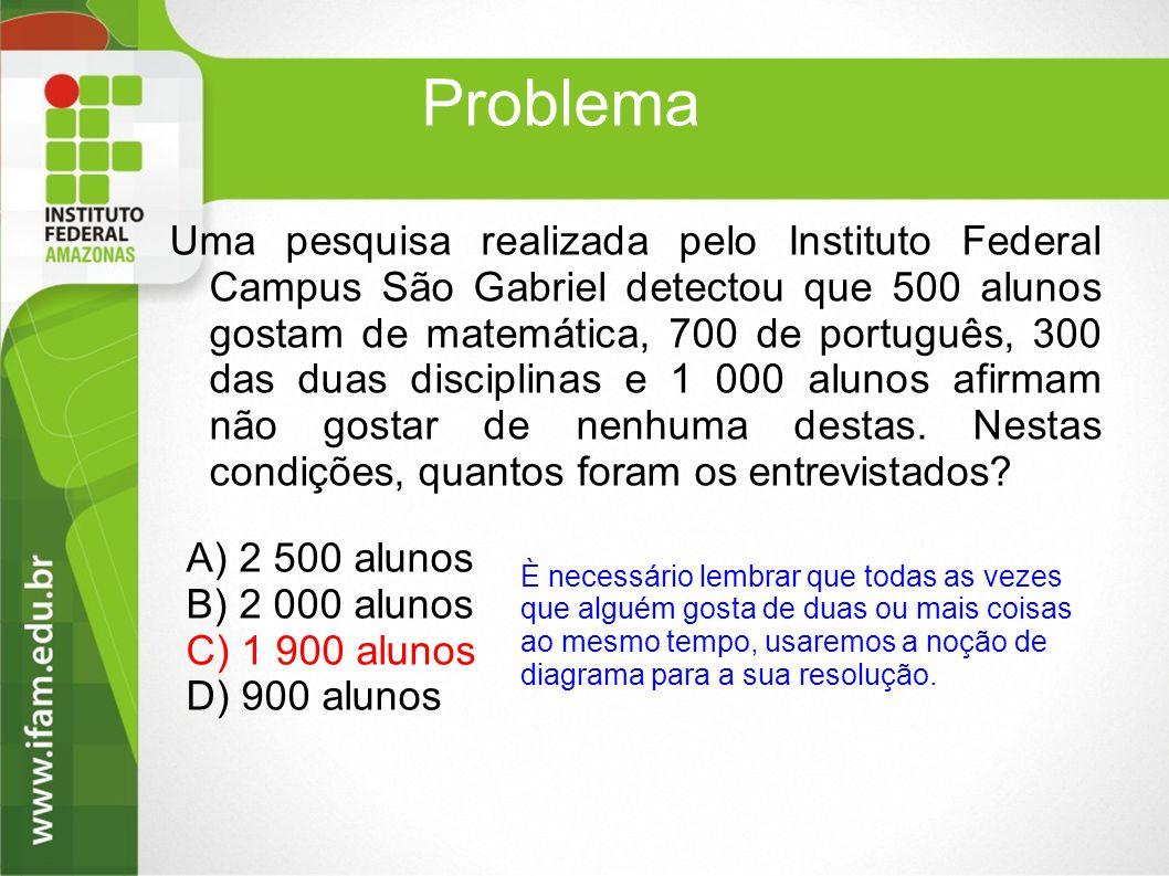 Problema Uma pesquisa realizada pelo Instituto Federal Campus São Gabriel detectou que 500 alunos gostam de matemática, 700 de português, 300 das duas