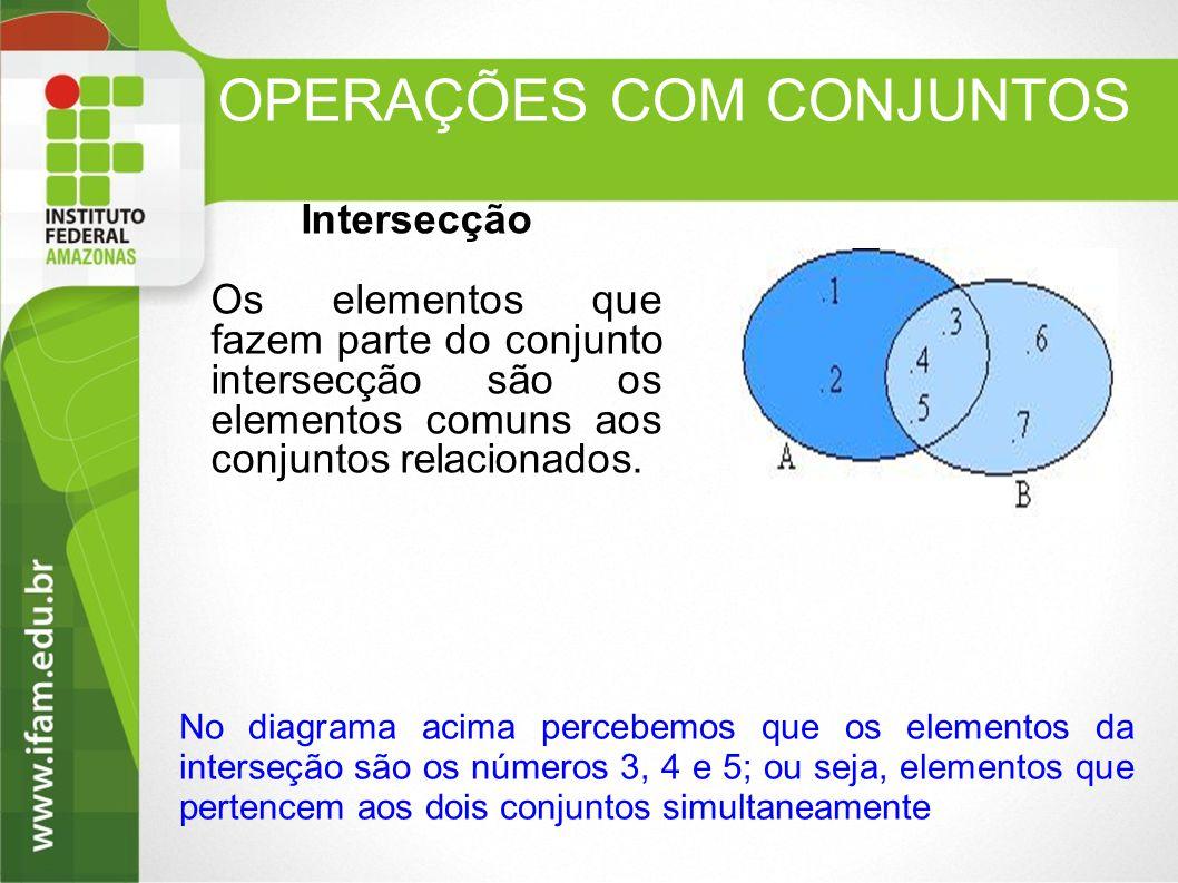 OPERAÇÕES COM CONJUNTOS Intersecção Os elementos que fazem parte do conjunto intersecção são os elementos comuns aos conjuntos relacionados. No diagra