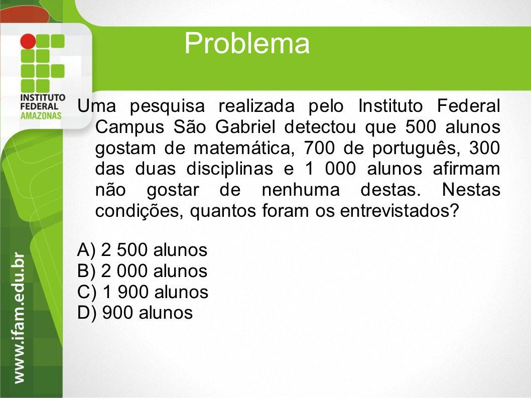 Problema Uma pesquisa realizada pelo Instituto Federal Campus São Gabriel detectou que 500 alunos gostam de matemática, 700 de português, 300 das duas disciplinas e 1 000 alunos afirmam não gostar de nenhuma destas.