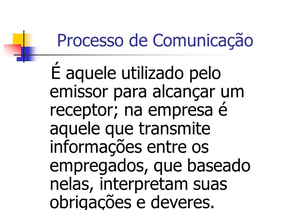Processo de Comunicação É aquele utilizado pelo emissor para alcançar um receptor; na empresa é aquele que transmite informações entre os empregados,