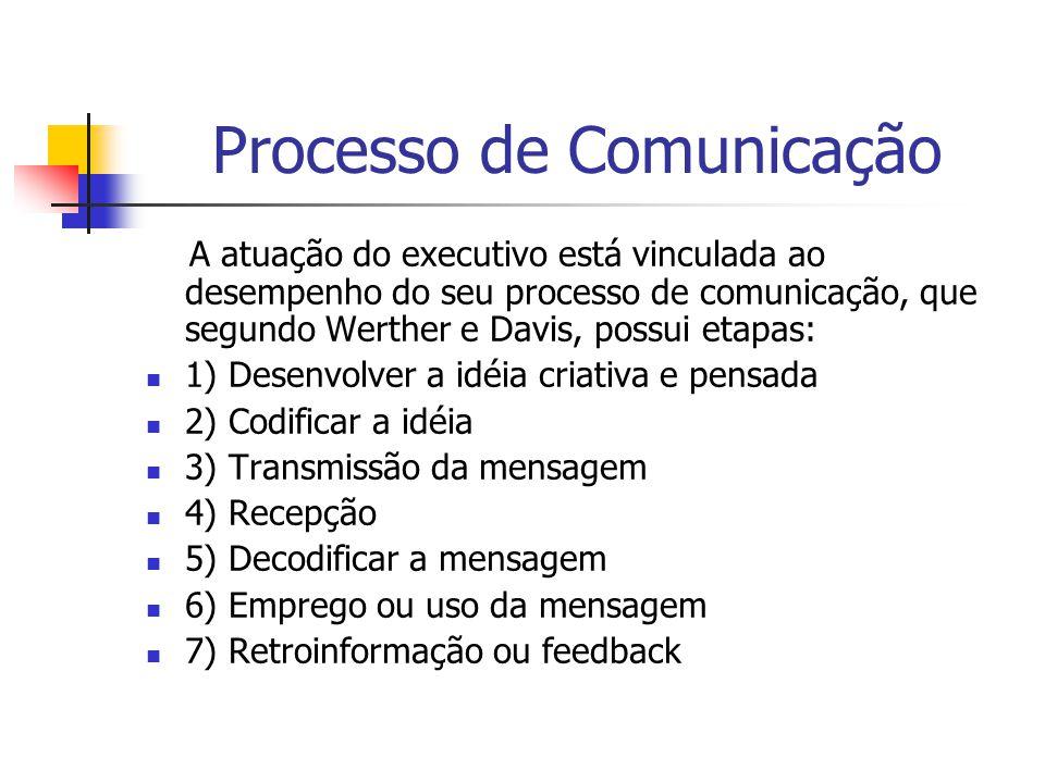 Processo de Comunicação A atuação do executivo está vinculada ao desempenho do seu processo de comunicação, que segundo Werther e Davis, possui etapas