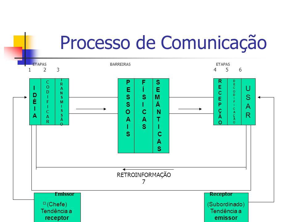 (Subordinado) Tendência a emissor (Chefe) Tendência a receptor Processo de Comunicação ETAPAS BARREIRAS ETAPAS 1 2 3 4 5 6 RETROINFORMAÇÃO 7 Emissor R