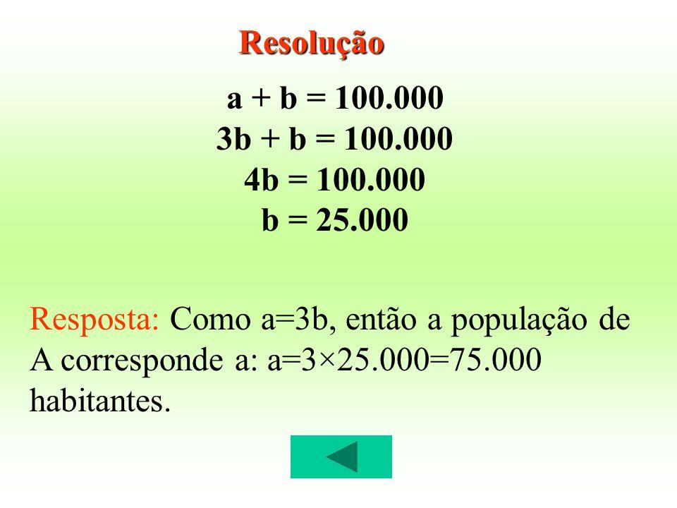 a + b = 100.000 3b + b = 100.000 4b = 100.000 b = 25.000 Resposta: Como a=3b, então a população de A corresponde a: a=3×25.000=75.000 habitantes. Reso