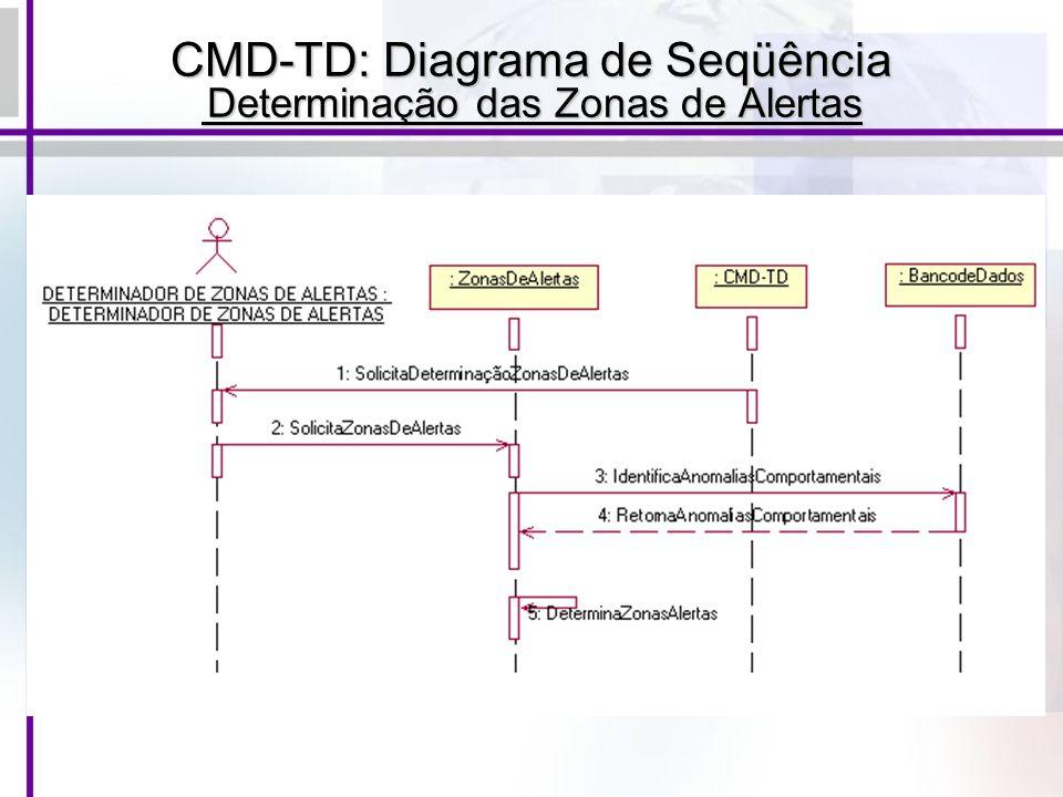 CMD-TD: Diagrama de Seqüência Determinação das Zonas de Alertas