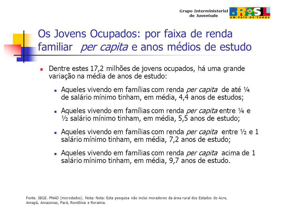 Grupo Interministerial de Juventude Os Jovens Ocupados: por faixa de renda familiar per capita e anos médios de estudo Dentre estes 17,2 milhões de jo
