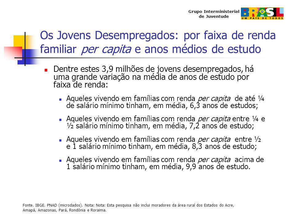 Grupo Interministerial de Juventude Os Jovens Desempregados: por faixa de renda familiar per capita e anos médios de estudo Dentre estes 3,9 milhões d