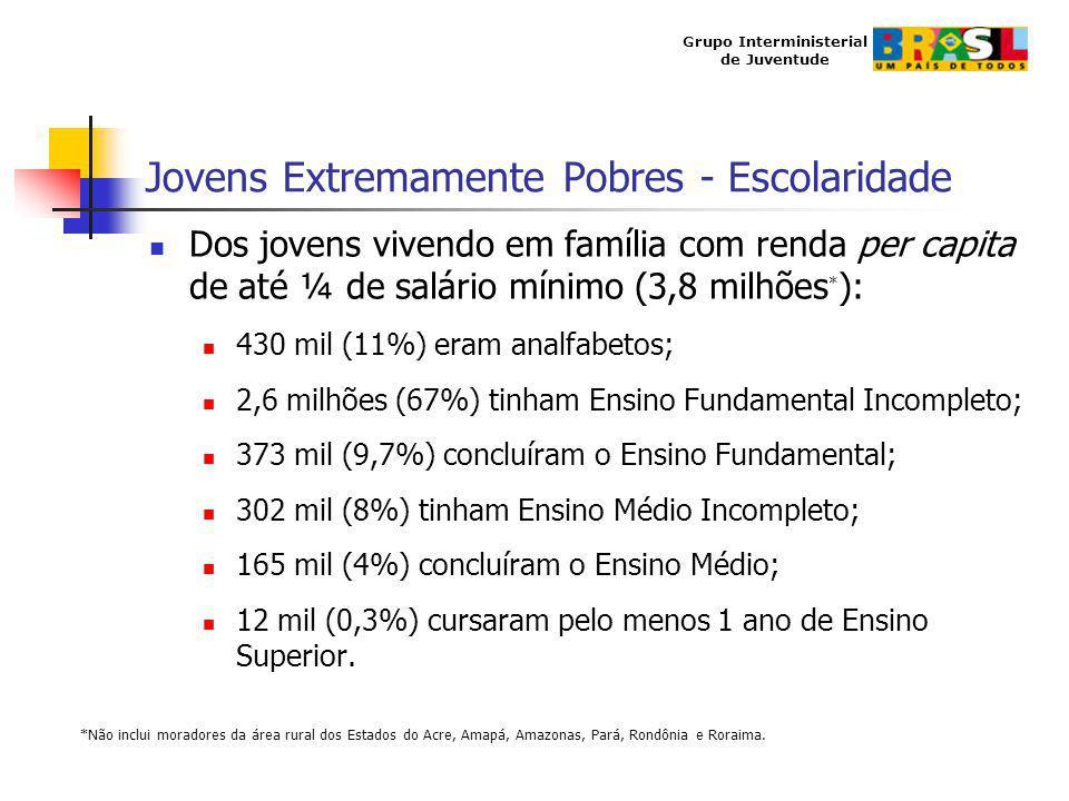 Grupo Interministerial de Juventude Jovens Extremamente Pobres - Escolaridade Dos jovens vivendo em família com renda per capita de até ¼ de salário m