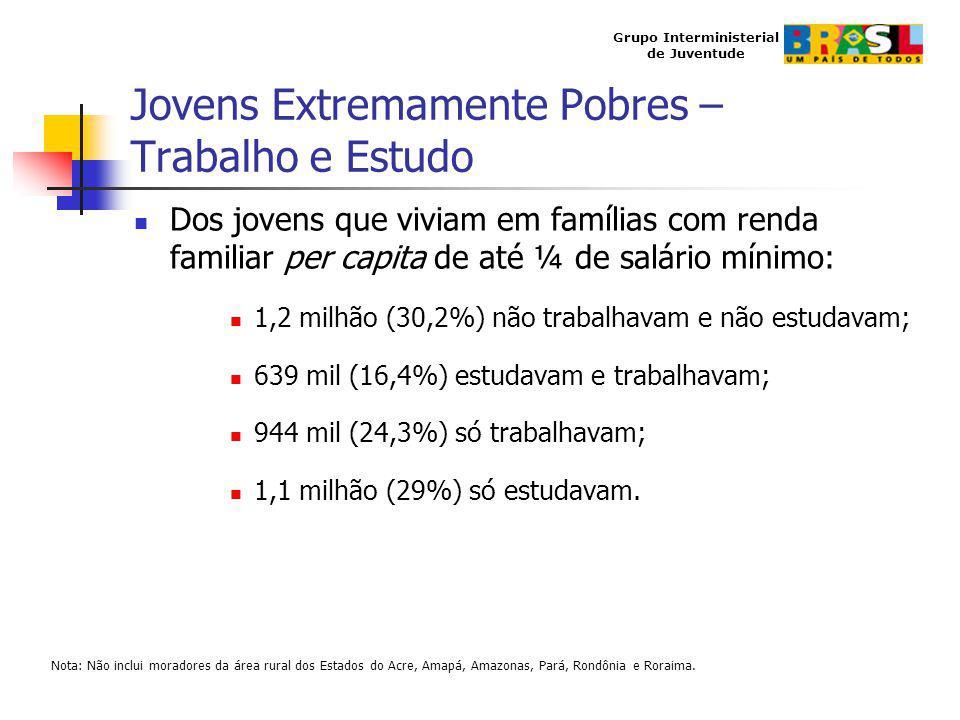 Grupo Interministerial de Juventude Jovens Extremamente Pobres – Trabalho e Estudo Dos jovens que viviam em famílias com renda familiar per capita de