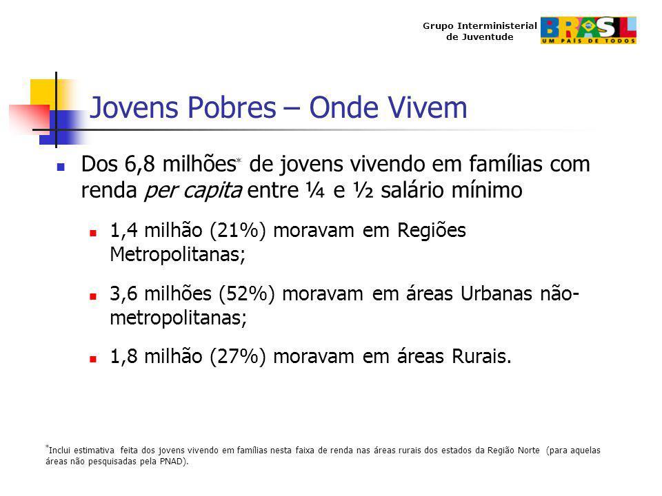 Grupo Interministerial de Juventude Jovens Pobres – Onde Vivem Dos 6,8 milhões * de jovens vivendo em famílias com renda per capita entre ¼ e ½ salári
