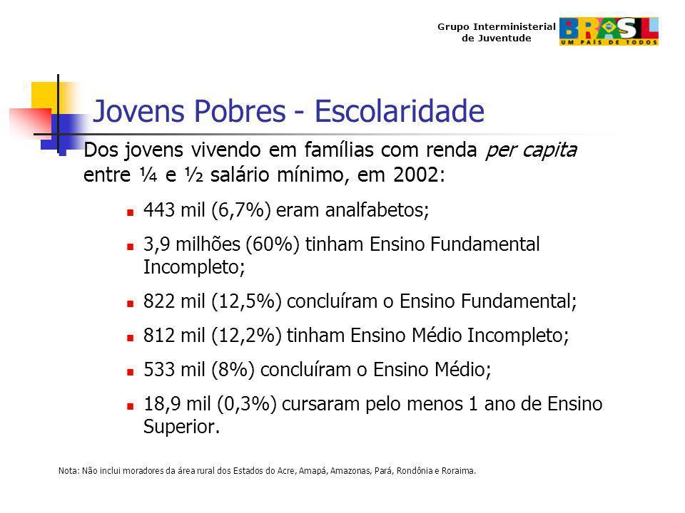 Grupo Interministerial de Juventude Jovens Pobres - Escolaridade Dos jovens vivendo em famílias com renda per capita entre ¼ e ½ salário mínimo, em 20