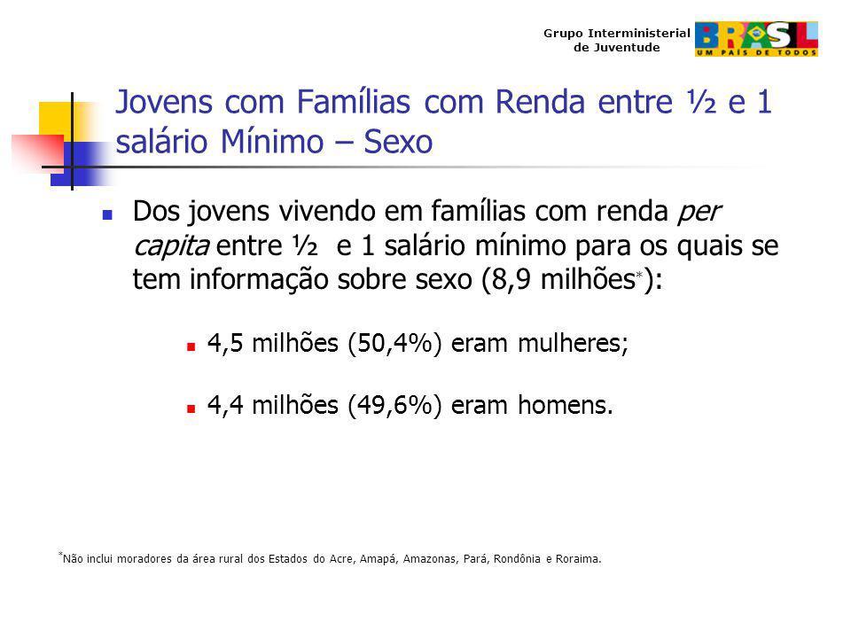Grupo Interministerial de Juventude Jovens com Famílias com Renda entre ½ e 1 salário Mínimo – Sexo Dos jovens vivendo em famílias com renda per capit