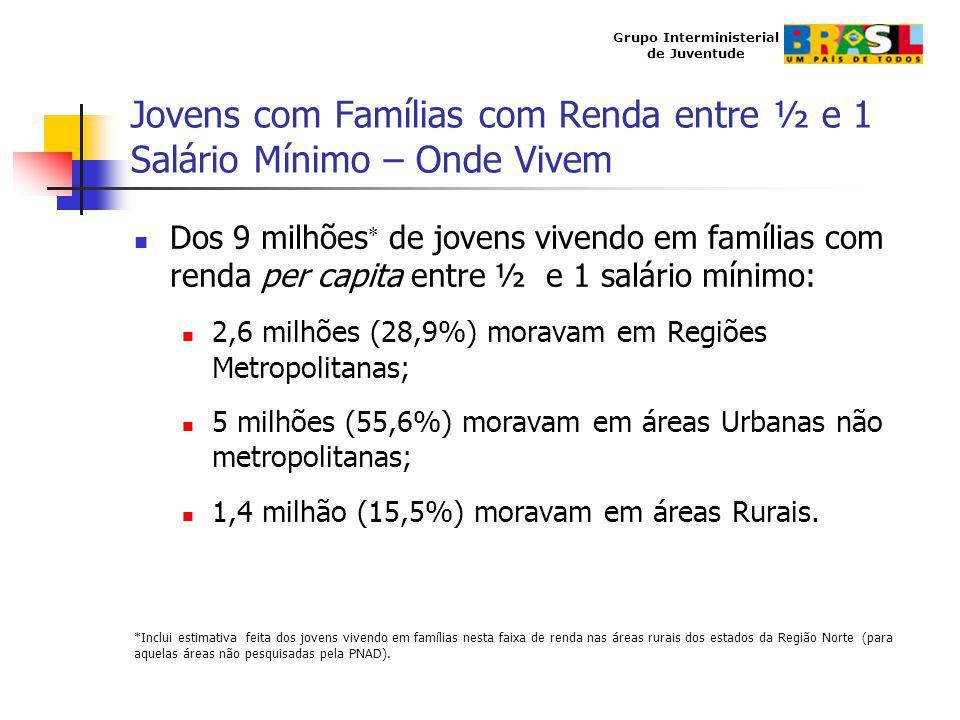 Grupo Interministerial de Juventude Jovens com Famílias com Renda entre ½ e 1 Salário Mínimo – Onde Vivem Dos 9 milhões de jovens vivendo em famílias