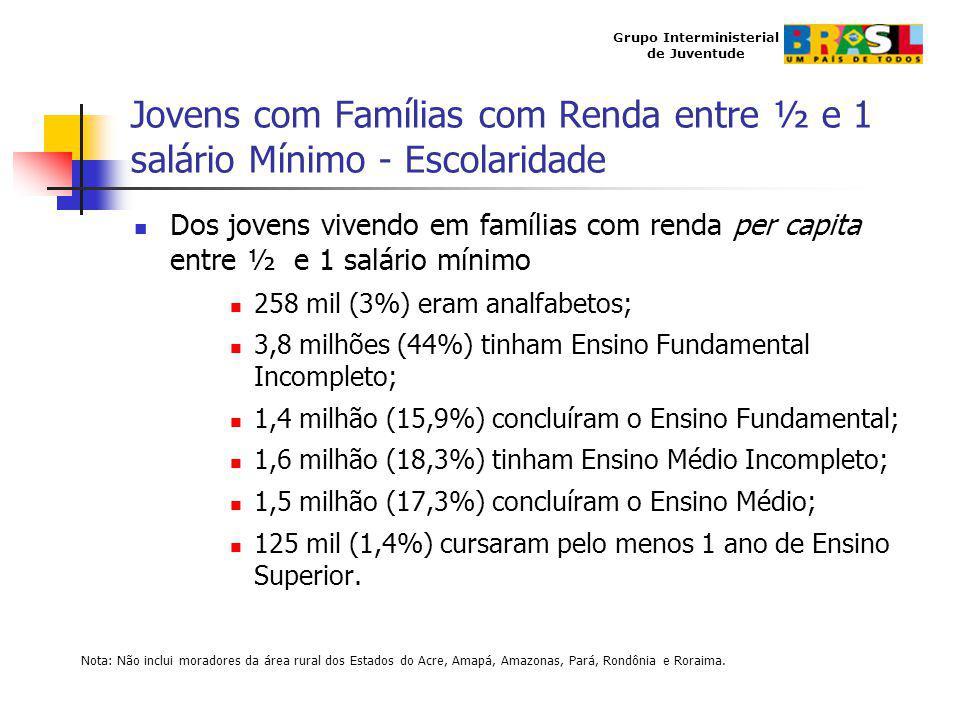 Grupo Interministerial de Juventude Jovens com Famílias com Renda entre ½ e 1 salário Mínimo - Escolaridade Dos jovens vivendo em famílias com renda p