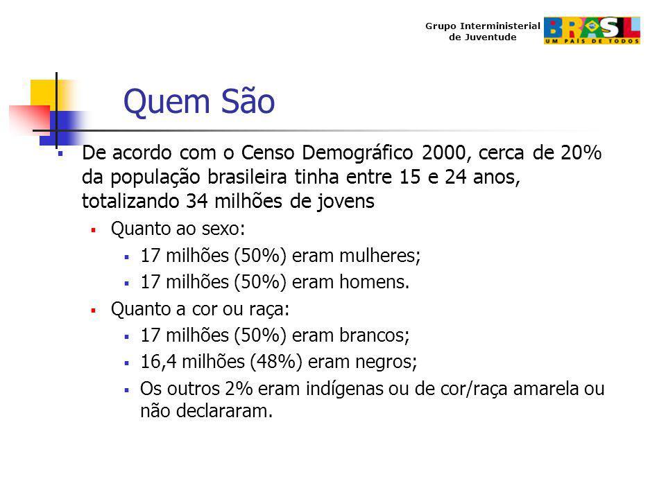 Grupo Interministerial de Juventude Quem São De acordo com o Censo Demográfico 2000, cerca de 20% da população brasileira tinha entre 15 e 24 anos, to