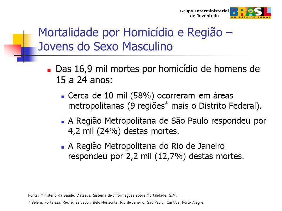 Grupo Interministerial de Juventude Mortalidade por Homicídio e Região – Jovens do Sexo Masculino Das 16,9 mil mortes por homicídio de homens de 15 a