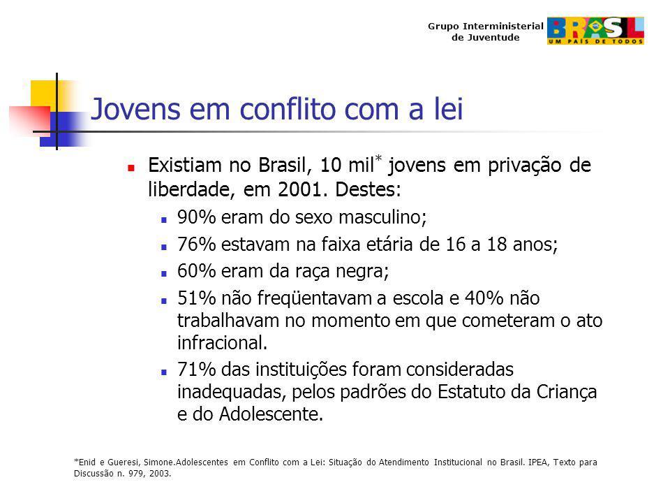 Grupo Interministerial de Juventude Jovens em conflito com a lei Existiam no Brasil, 10 mil * jovens em privação de liberdade, em 2001. Destes: 90% er