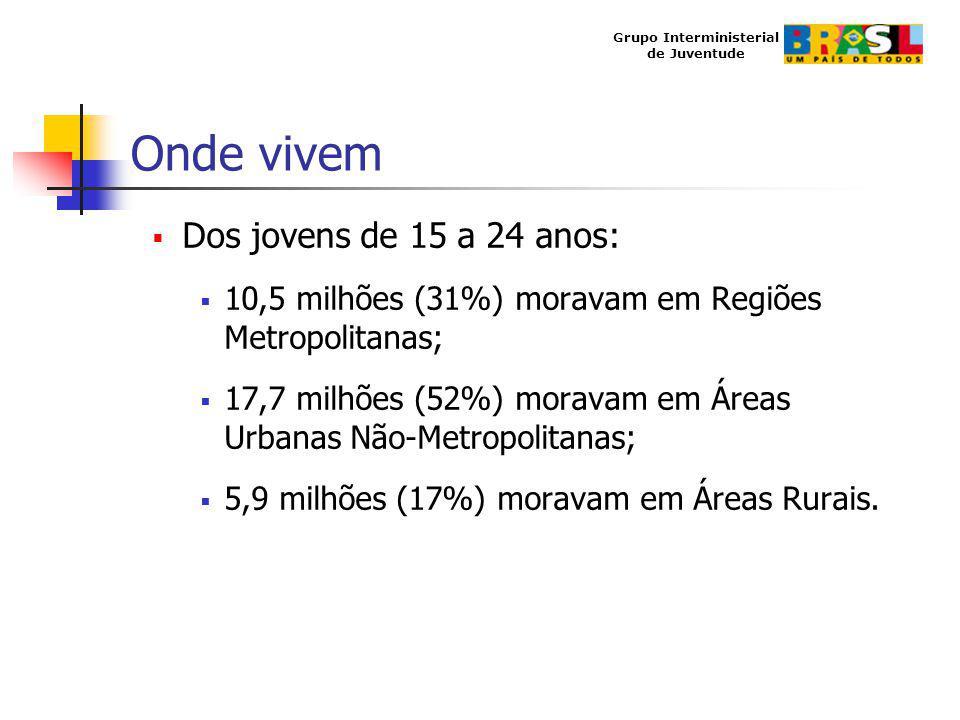 Grupo Interministerial de Juventude Onde vivem Dos jovens de 15 a 24 anos: 10,5 milhões (31%) moravam em Regiões Metropolitanas; 17,7 milhões (52%) mo