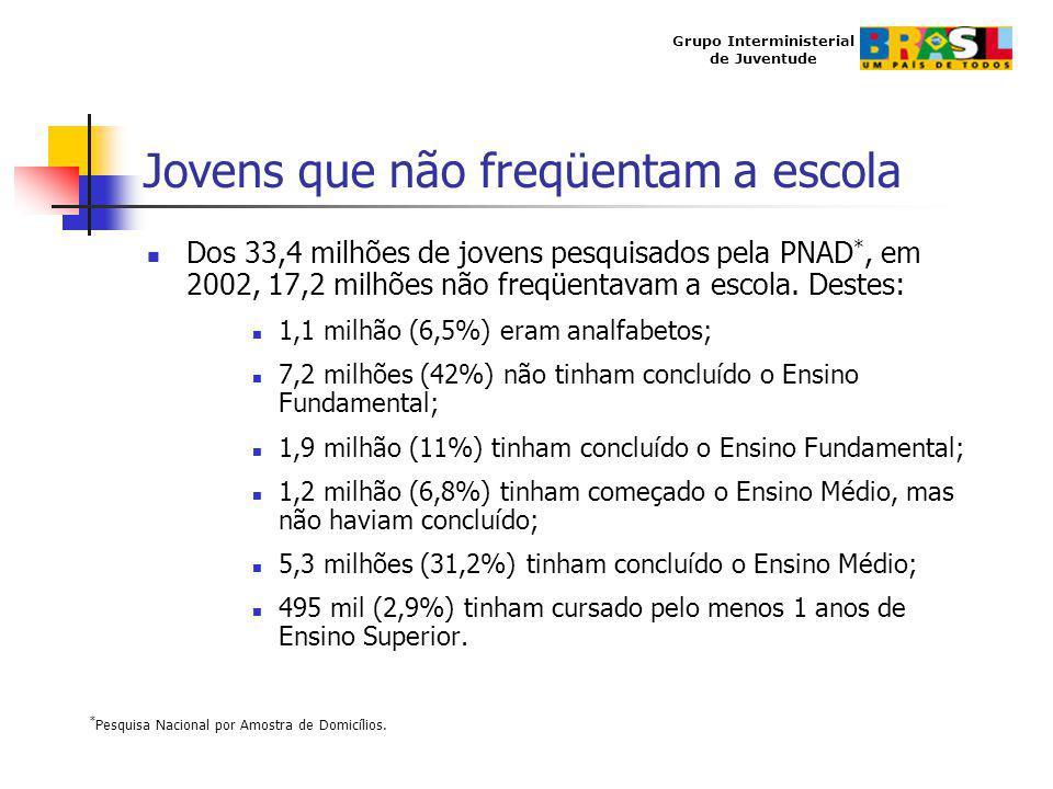 Grupo Interministerial de Juventude Jovens que não freqüentam a escola Dos 33,4 milhões de jovens pesquisados pela PNAD *, em 2002, 17,2 milhões não f
