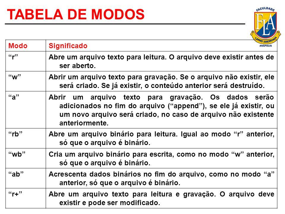 TABELA DE MODOS ModoSignificado rAbre um arquivo texto para leitura. O arquivo deve existir antes de ser aberto. wAbrir um arquivo texto para gravação
