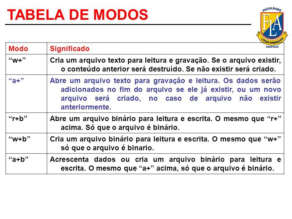 TABELA DE MODOS ModoSignificado w+Cria um arquivo texto para leitura e gravação. Se o arquivo existir, o conteúdo anterior será destruído. Se não exis