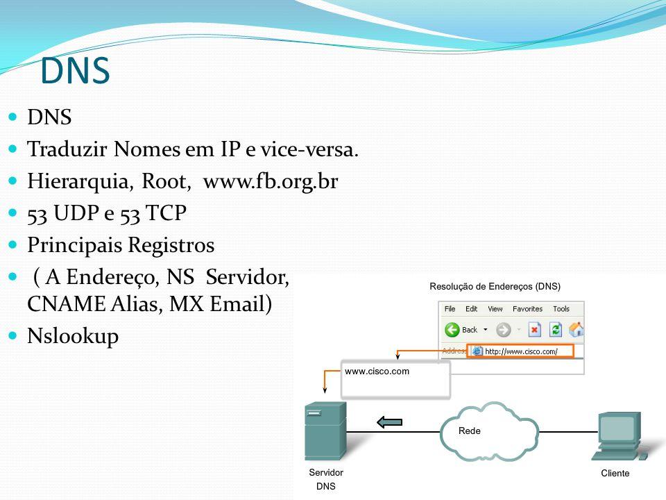 DNS Traduzir Nomes em IP e vice-versa. Hierarquia, Root, www.fb.org.br 53 UDP e 53 TCP Principais Registros ( A Endereço, NS Servidor, CNAME Alias, MX