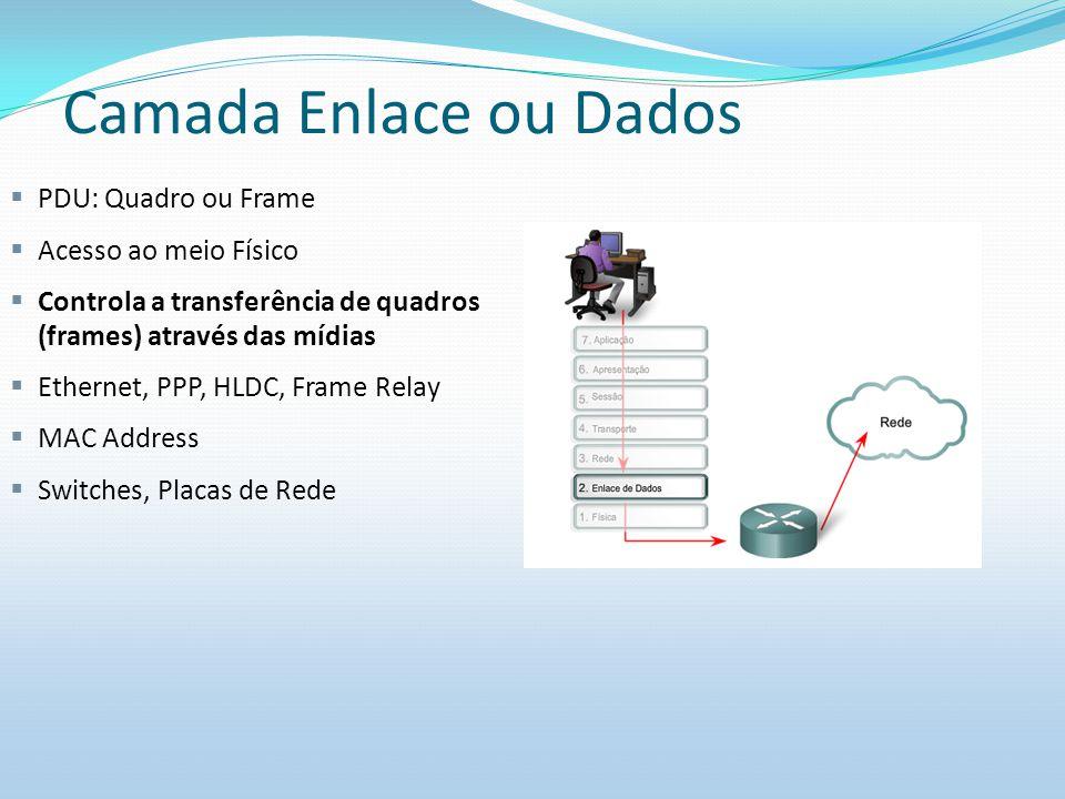 Camada Enlace ou Dados PDU: Quadro ou Frame Acesso ao meio Físico Controla a transferência de quadros (frames) através das mídias Ethernet, PPP, HLDC,