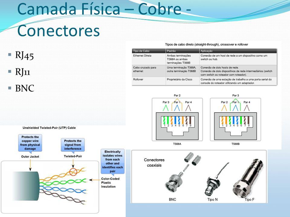 Camada Física – Cobre - Conectores RJ45 RJ11 BNC