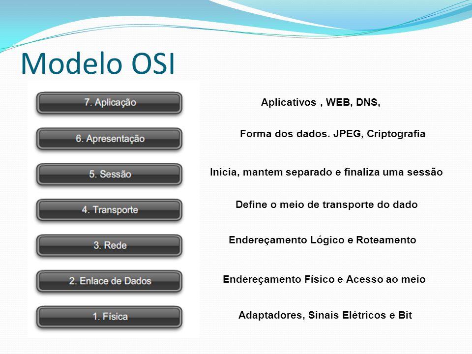 Modelo OSI Adaptadores, Sinais Elétricos e Bit Aplicativos, WEB, DNS, Forma dos dados. JPEG, Criptografia Inicia, mantem separado e finaliza uma sessã