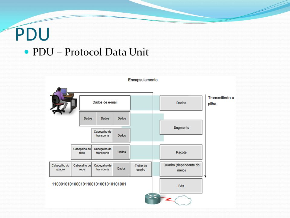 PDU PDU – Protocol Data Unit