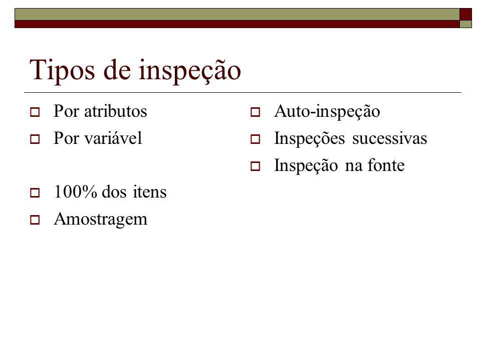 Tipos de inspeção Por atributos Por variável 100% dos itens Amostragem Auto-inspeção Inspeções sucessivas Inspeção na fonte