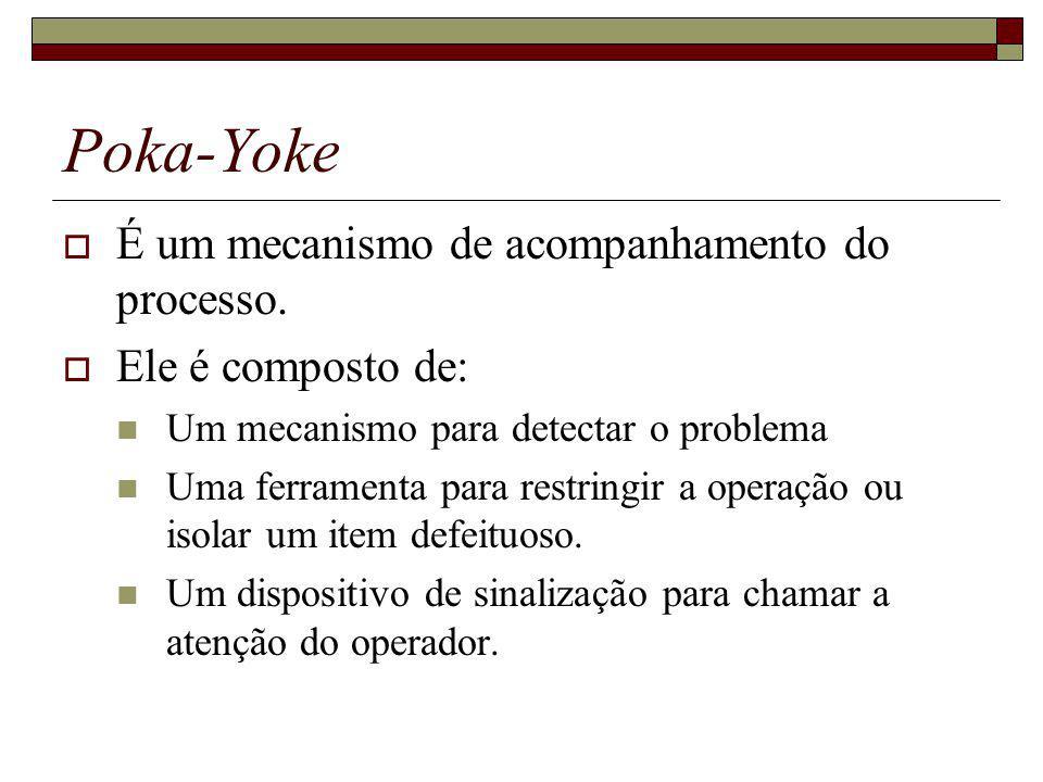 Poka-Yoke É um mecanismo de acompanhamento do processo. Ele é composto de: Um mecanismo para detectar o problema Uma ferramenta para restringir a oper