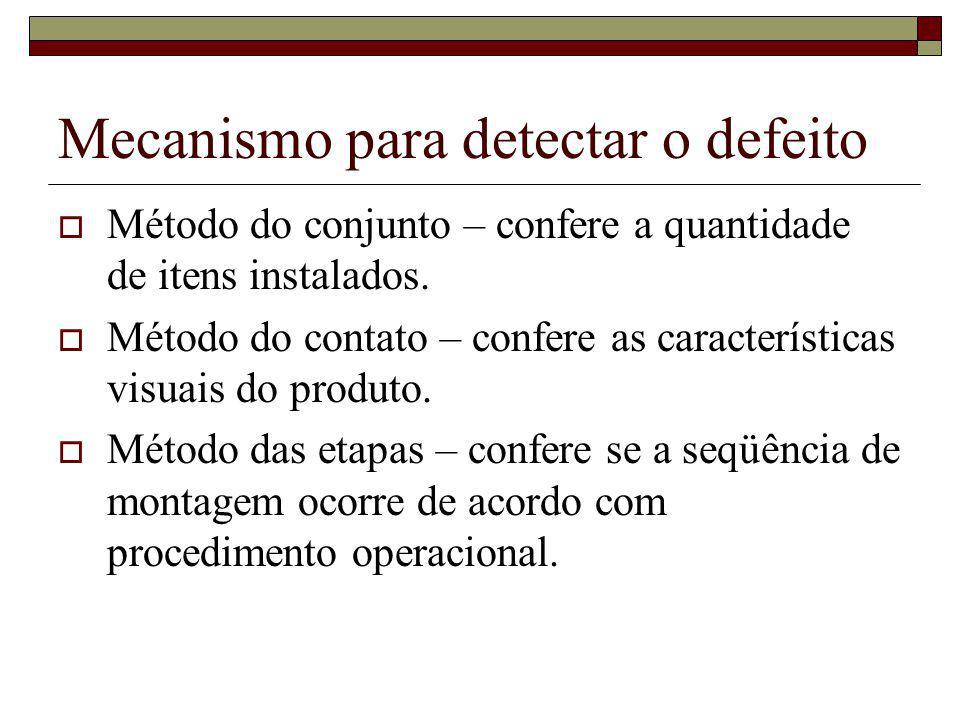 Mecanismo para detectar o defeito Método do conjunto – confere a quantidade de itens instalados. Método do contato – confere as características visuai