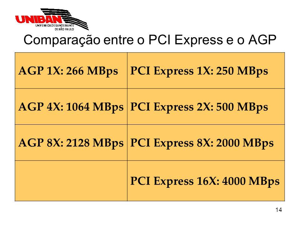 14 Comparação entre o PCI Express e o AGP AGP 1X: 266 MBpsPCI Express 1X: 250 MBps AGP 4X: 1064 MBpsPCI Express 2X: 500 MBps AGP 8X: 2128 MBpsPCI Expr