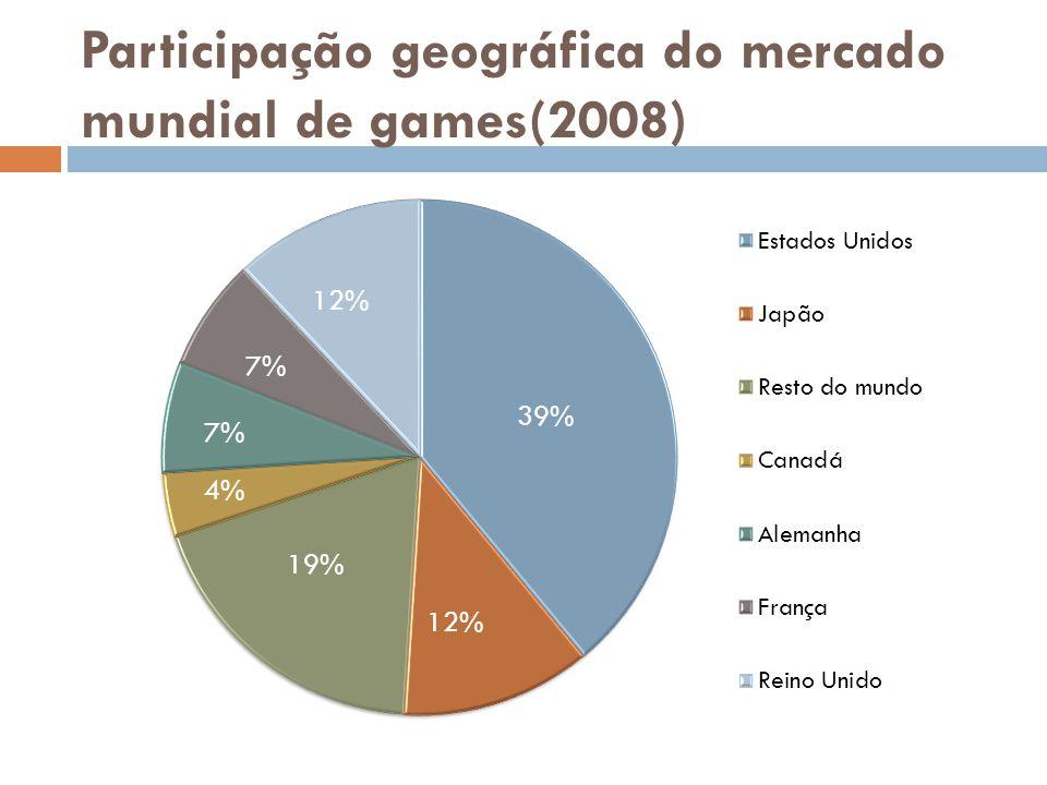 Participação geográfica do mercado mundial de games(2008)
