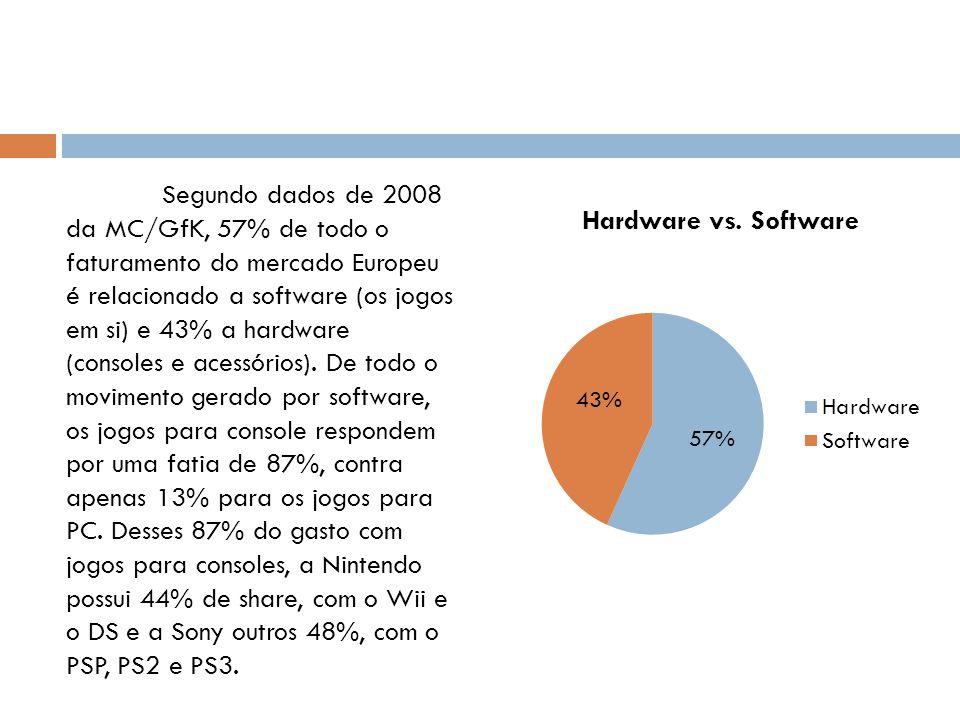 Segundo dados de 2008 da MC/GfK, 57% de todo o faturamento do mercado Europeu é relacionado a software (os jogos em si) e 43% a hardware (consoles e acessórios).