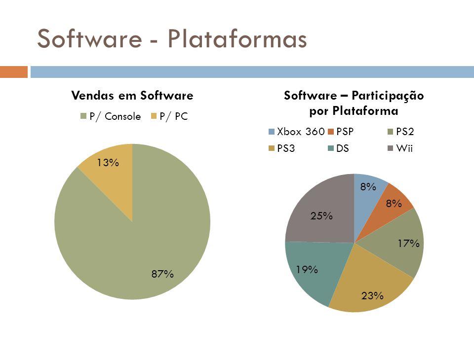 Software - Plataformas