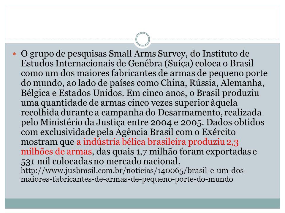 O grupo de pesquisas Small Arms Survey, do Instituto de Estudos Internacionais de Genébra (Suíça) coloca o Brasil como um dos maiores fabricantes de armas de pequeno porte do mundo, ao lado de países como China, Rússia, Alemanha, Bélgica e Estados Unidos.