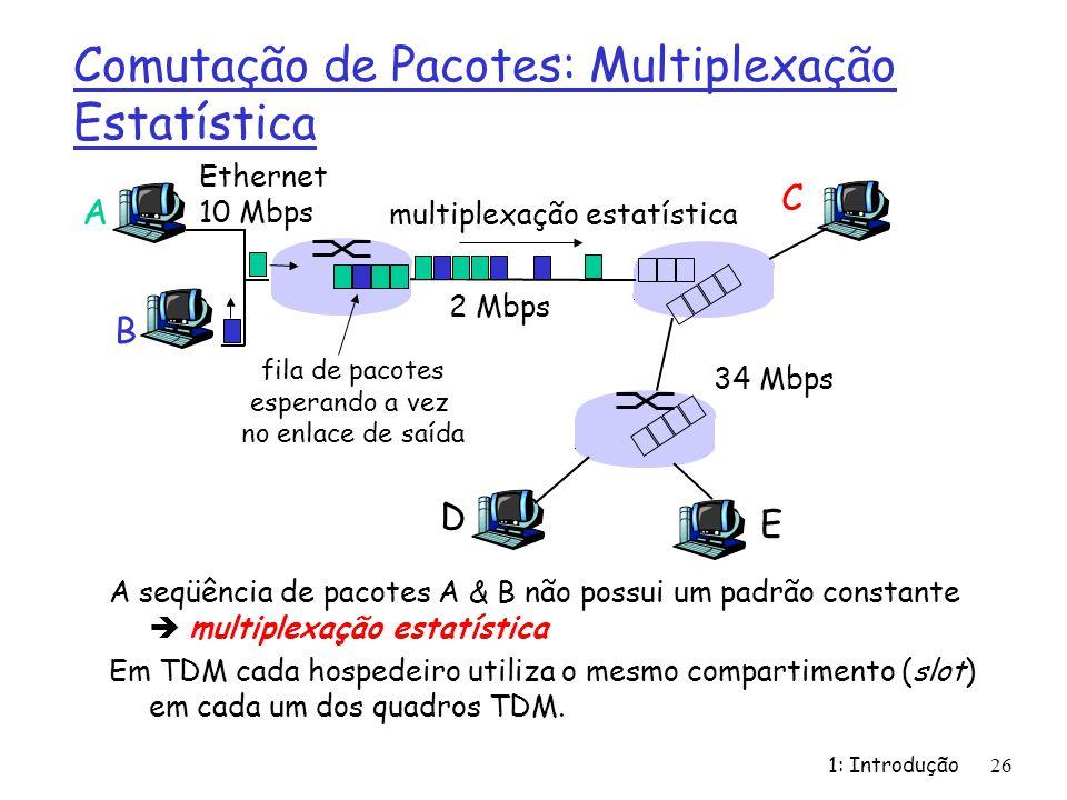 1: Introdução26 Comutação de Pacotes: Multiplexação Estatística A seqüência de pacotes A & B não possui um padrão constante multiplexação estatística Em TDM cada hospedeiro utiliza o mesmo compartimento (slot) em cada um dos quadros TDM.