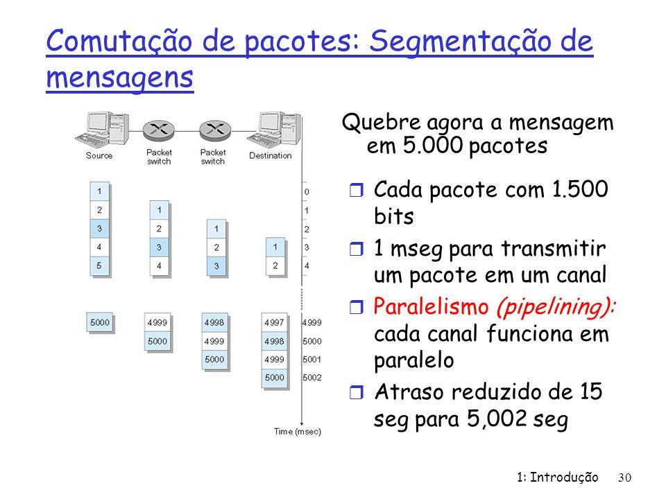 1: Introdução30 Comutação de pacotes: Segmentação de mensagens Quebre agora a mensagem em 5.000 pacotes r Cada pacote com 1.500 bits r 1 mseg para transmitir um pacote em um canal r Paralelismo (pipelining): cada canal funciona em paralelo r Atraso reduzido de 15 seg para 5,002 seg