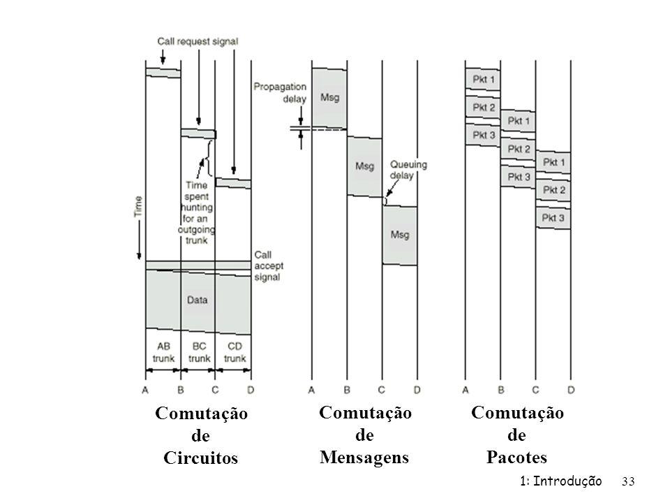 1: Introdução33 Comutação de Circuitos Comutação de Mensagens Comutação de Pacotes