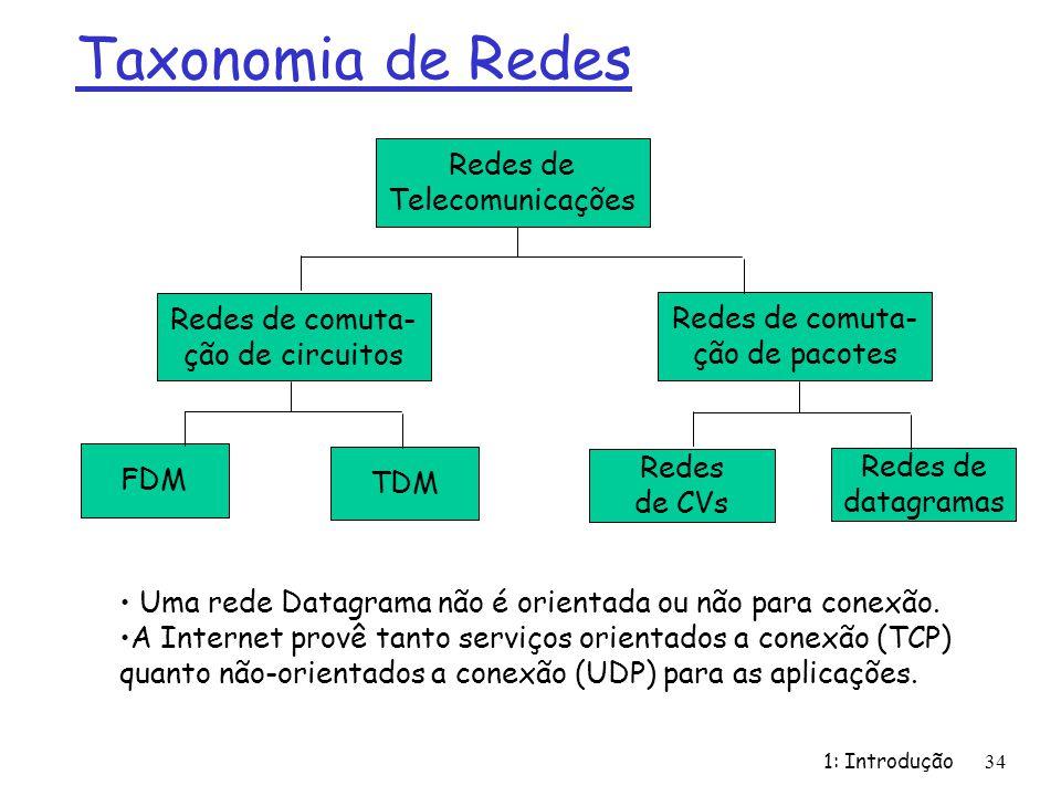 1: Introdução34 Taxonomia de Redes Redes de Telecomunicações Redes de comuta- ção de circuitos FDM TDM Redes de comuta- ção de pacotes Redes de CVs Redes de datagramas Uma rede Datagrama não é orientada ou não para conexão.