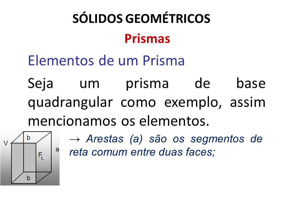 SÓLIDOS GEOMÉTRICOS Prismas Elementos de um Prisma Seja um prisma de base quadrangular como exemplo, assim mencionamos os elementos. Arestas (a) são o