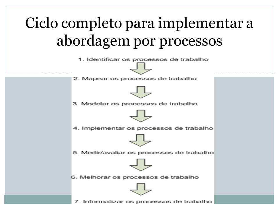 Ciclo completo para implementar a abordagem por processos