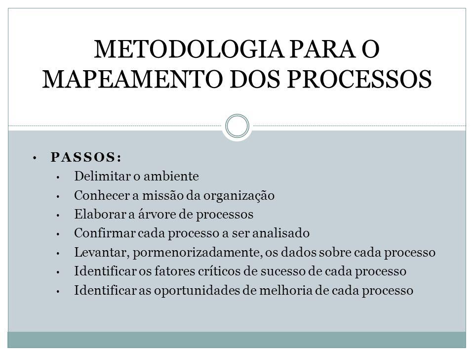 PASSOS: Delimitar o ambiente Conhecer a missão da organização Elaborar a árvore de processos Confirmar cada processo a ser analisado Levantar, pormeno