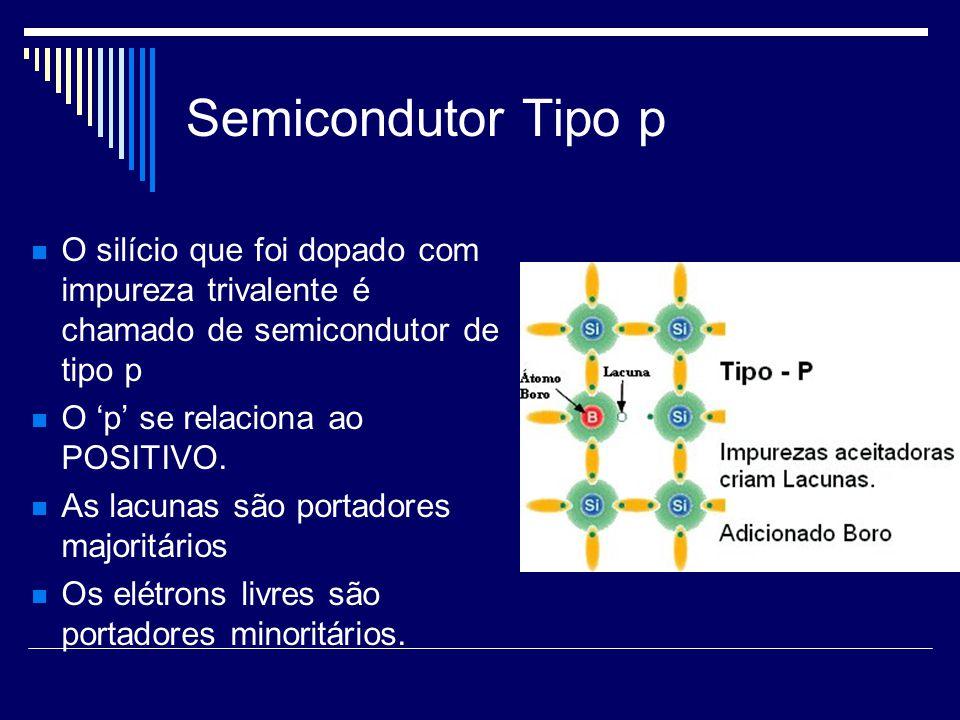 Semicondutor Tipo p O silício que foi dopado com impureza trivalente é chamado de semicondutor de tipo p O p se relaciona ao POSITIVO. As lacunas são