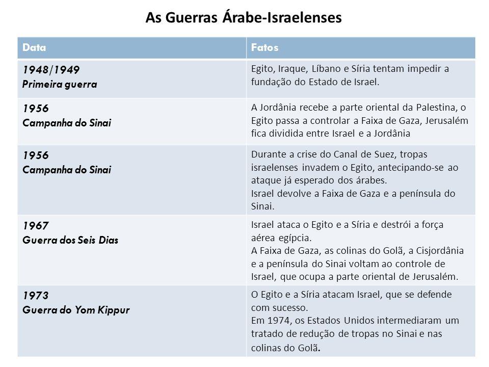 DataFatos 1948/1949 Primeira guerra Egito, Iraque, Líbano e Síria tentam impedir a fundação do Estado de Israel. 1956 Campanha do Sinai A Jordânia rec