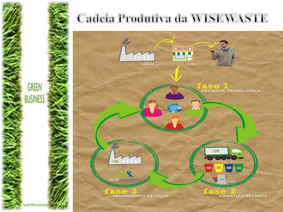 A GreenBusiness Brasil traz ao Brasil o conceito de Consumo Colaborativo, que propõe que os produtos sejam usados por mais pessoas, aumentando sua vida útil e evitando o uso de novas matérias-primas.