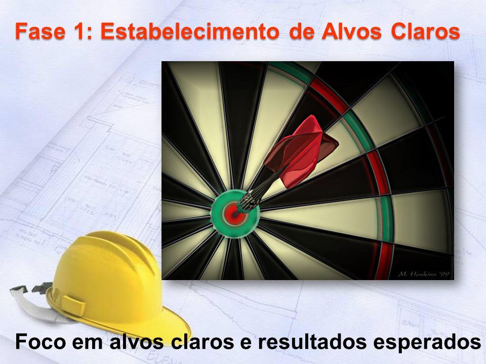 Fase 1: Estabelecimento de Alvos Claros Foco em alvos claros e resultados esperados
